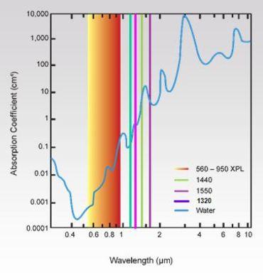 Wavelength1