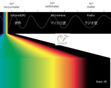 Longwavelengths